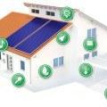Was ist ein Smart Home?