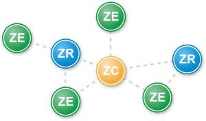 Zigbee-Network: Mesh-Topologie