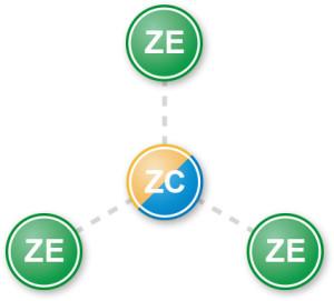 Zigbee-Network: Stern-Topologie