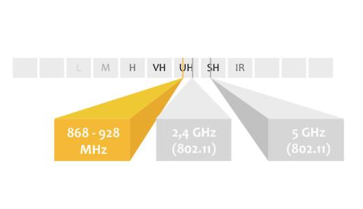 SRD-Frequenzband