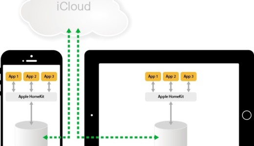 Apple Homekit - Schema