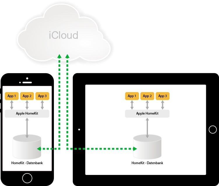 Apple Homekit - Schema