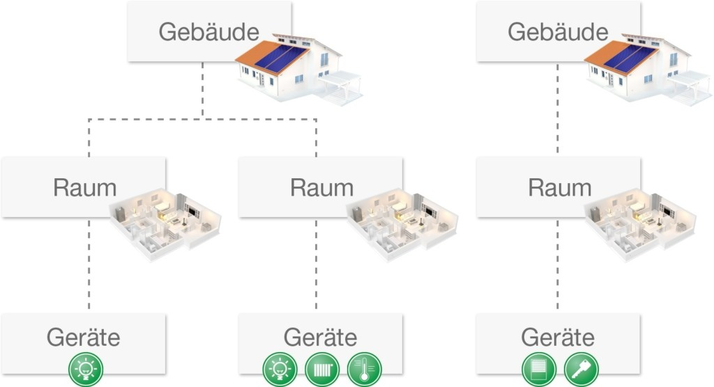 Apple Homekit Struktur