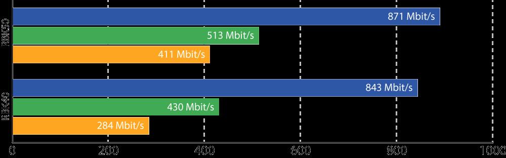 Netgear Orbi - Geschwindigkeitsmessung