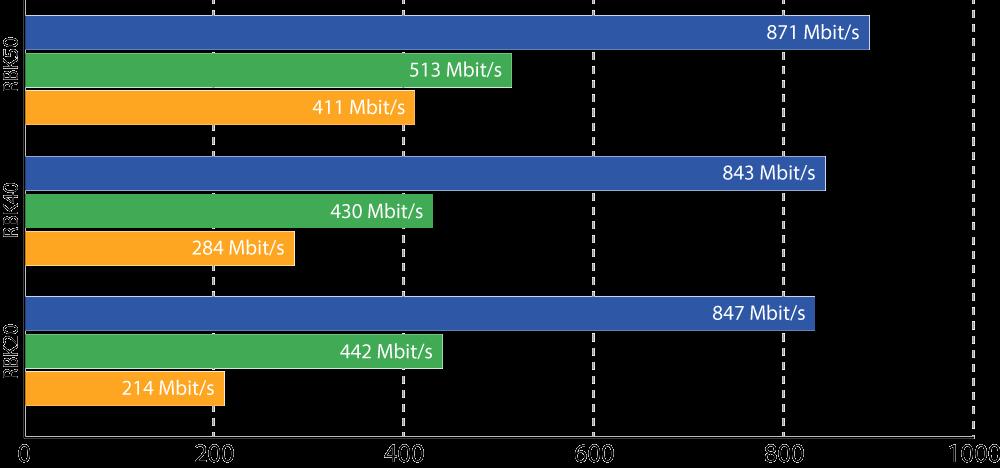Netgear Orbi - Geschwindigkeit RBK50 vs. RBK40 vs. RBK20